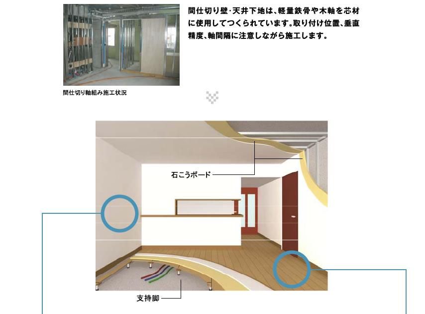 間仕切り壁・天井下地は、軽量鉄骨や木軸を芯材に使用してつくられています。取り付け位置、垂直精度、軸間隔に注意しながら施工します。