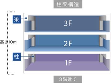 構造3階建て