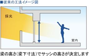 従来の工法イメージ図