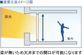 逆梁工法イメージ図