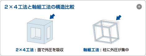 2×4工法と軸組工法の構造比較