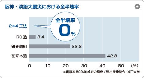 阪神・淡路大震災における全半壊率