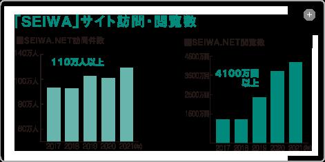 「SEIWA.NET」会員店舗・サイト閲覧数