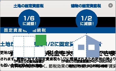 土地の固定資産税1/6に建物の固定資産税1/2に減額
