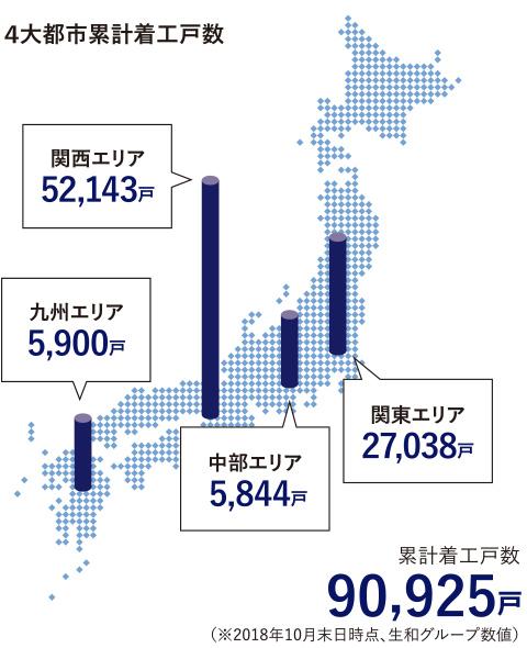 4大都市累計着工戸数