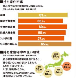 持ち家住宅率・持ち家住宅率の低い地域